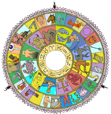 Freedoms_Vedic_Zodiac
