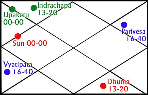 upgraha in astrology